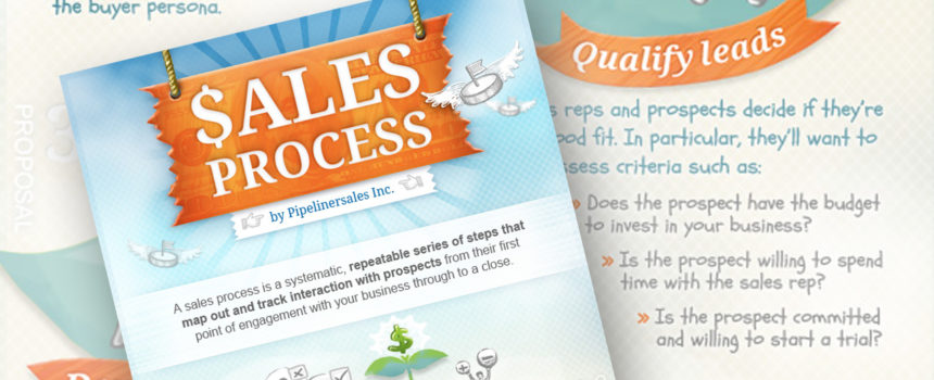 How To Define Your B2B Sales Process