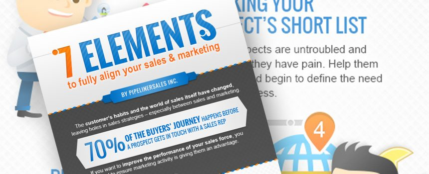 The Role of Sales and Marketing Alignment in the Early Stages of the Buyers' Journey