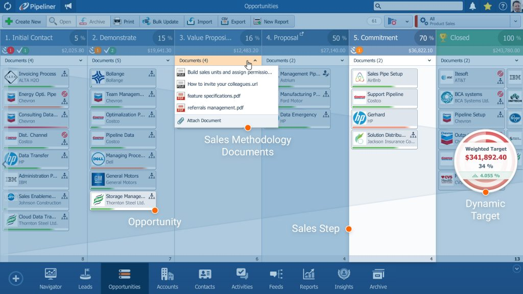 Sales pipeline Management - Pipeliner CRM