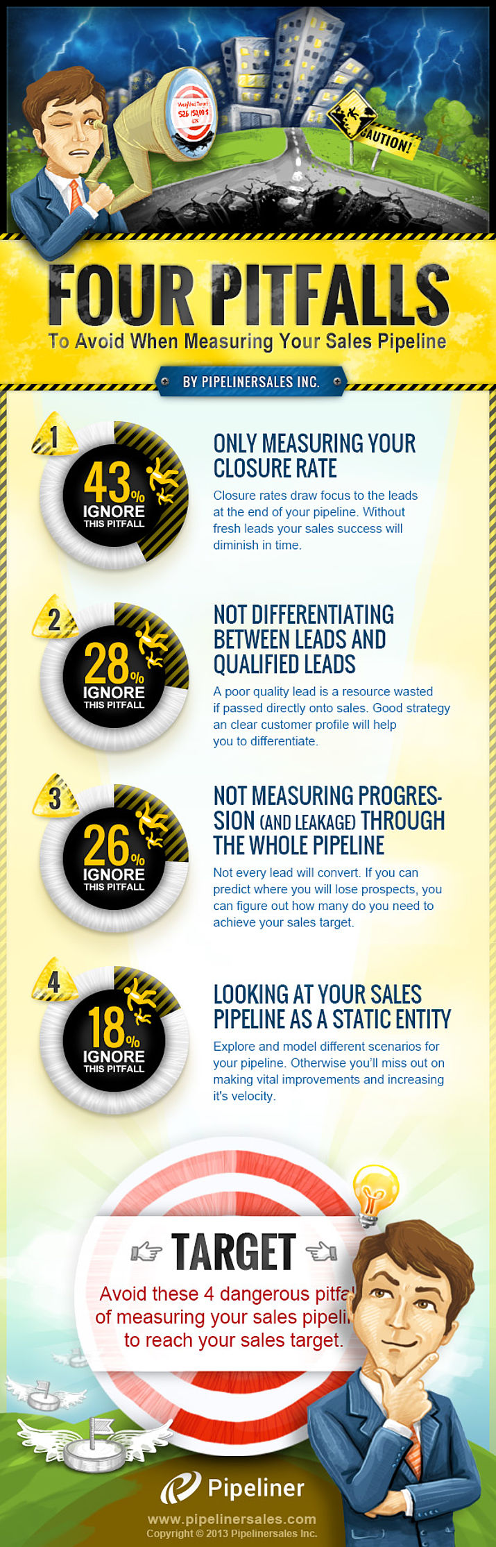 4 Pifalls to Avoid when Measuring Sales Pipeline