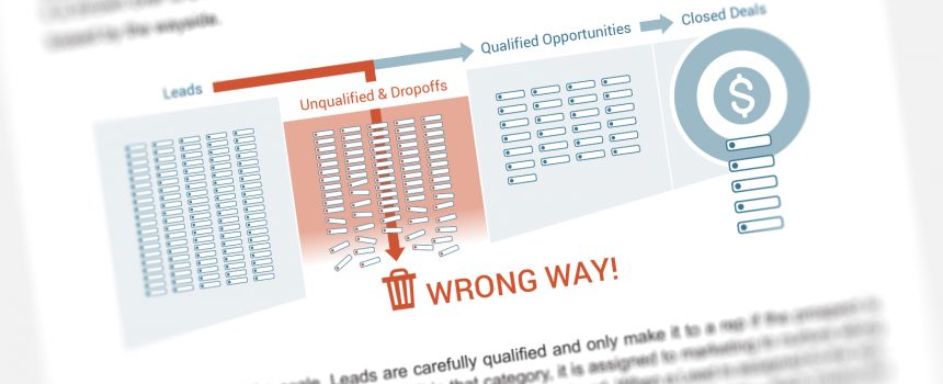 Self-Assessment Test: Managing Leads and Opportunities