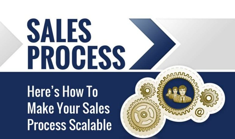 Scalable Sales Process – Explained