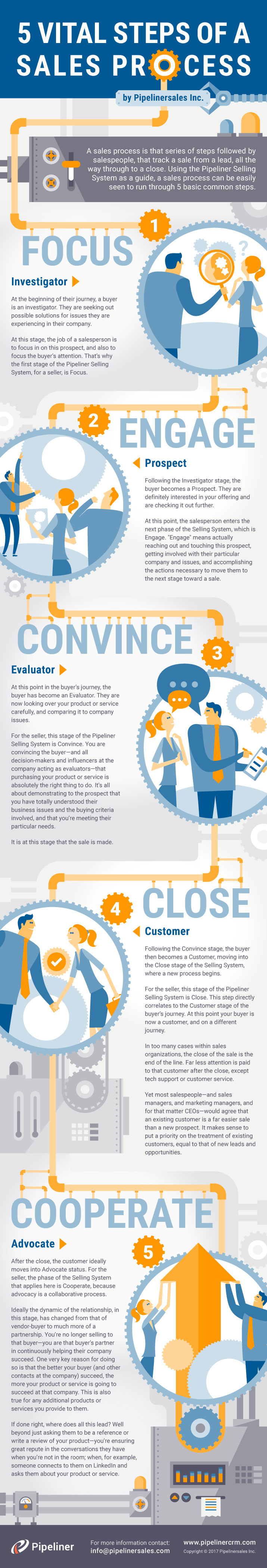 Vital Steps of Sales Process an Infographic