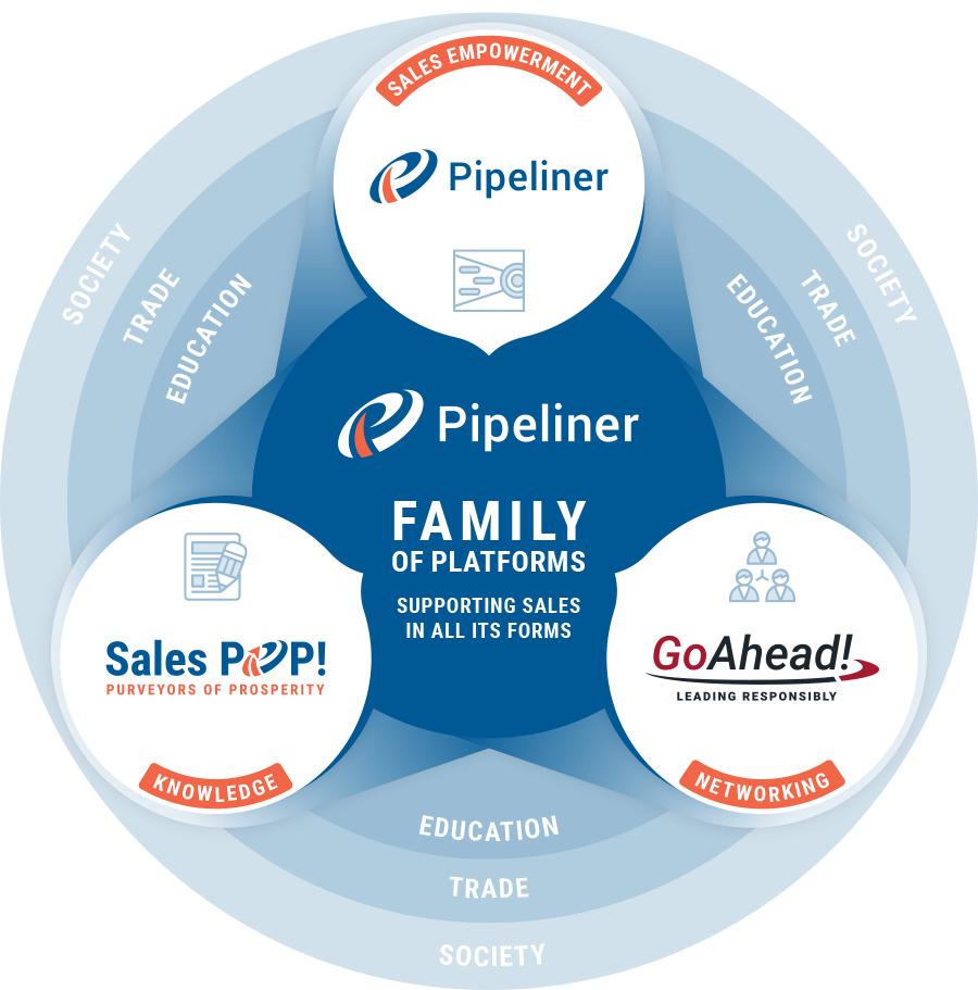 Pipeliner CRM platforms, SalesPOP! and Go Ahead
