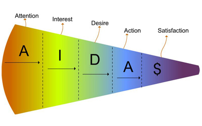 Applying the AIDAS Theory to an ECommerce Website