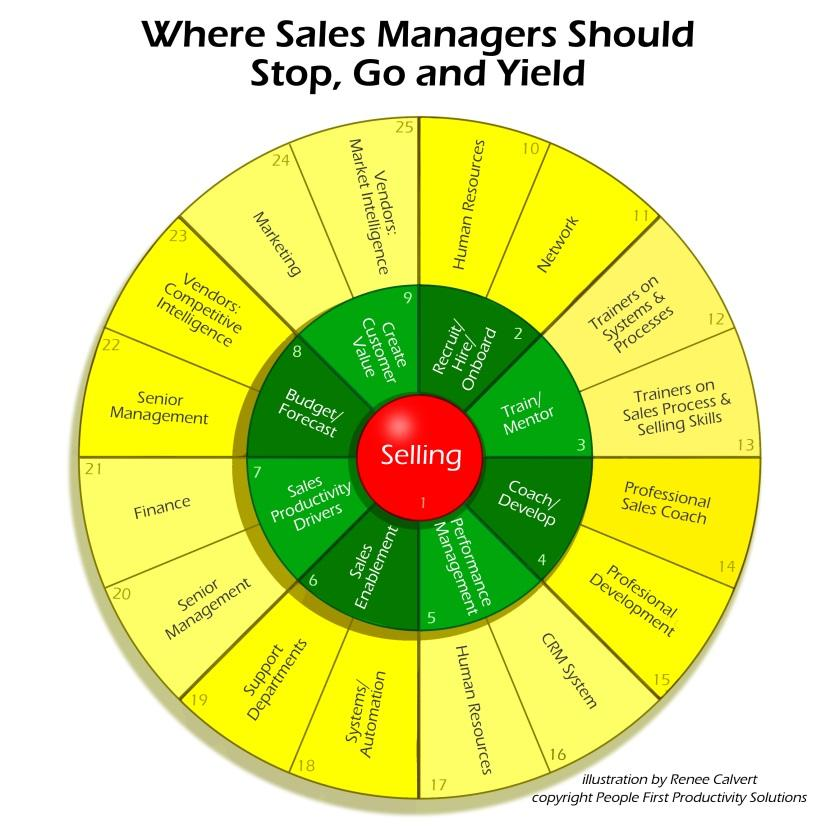 where sales managers should stop, go and yield