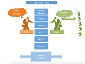 Networked Selling