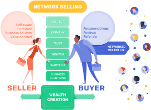 Network Selling