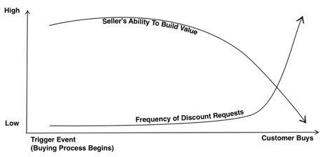 Graph that illustrates the opportunity to build value