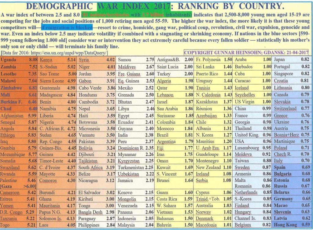 Demographic War Index