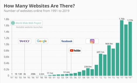 How many websites are there