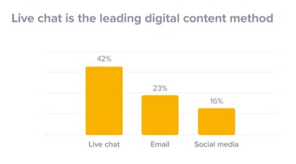 Live-chat is the leading digital content method