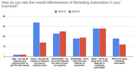 How to you rate the overall effectiveness of marketing automation in your business'