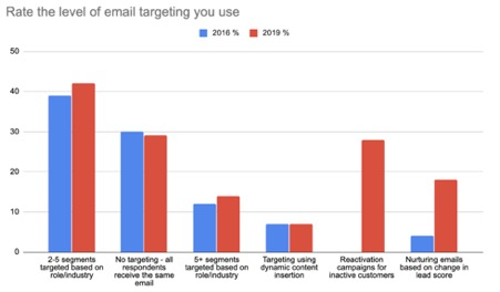 Rate the level of email targeting you use