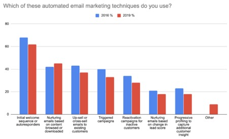 Which of these automated email marketing techniques do you use?