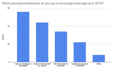 Which persuasive techniques do you use to encourage email sign up in 2019?