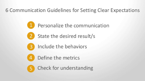 6 Communication guidelines for setting clear expectations