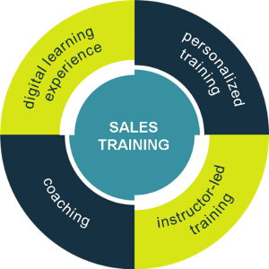 Driving forces for maintaining successful remote sales