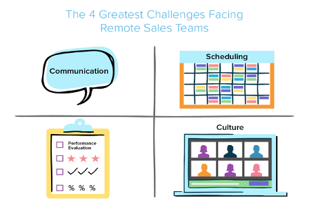 The 4 greatest challenges facing remote sales teams