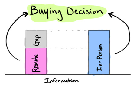 How Would You Define Remote Selling?