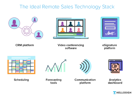 The ideal remote sales technology stack