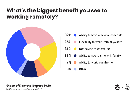 What's the biggest benefit you see to working remotely
