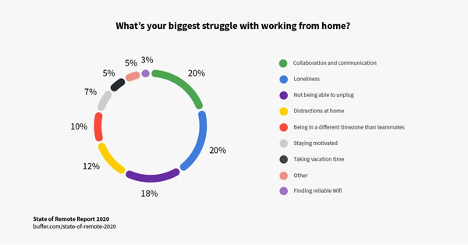 What's your biggest struggle with working from home