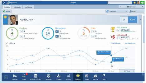 Sales Performance Insights